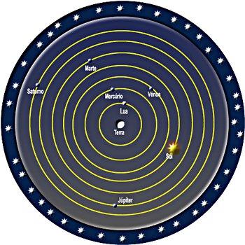 Modelo geocéntrico aristotélico. Cortesía portal do astronomo